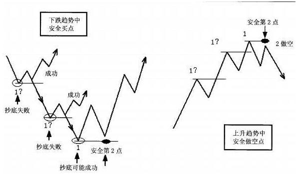 股票基本面分析之财务报表的趋势分析法