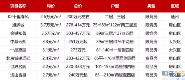 北京豪宅遍地走 总价300万如何上车?