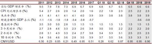 宏观经济:2019年中国经济展望