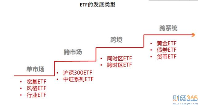 ETF基金是什么意思 看完这张图就全明白了!