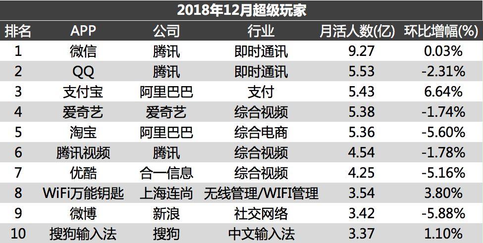 2018流量沉浮录:各量级APP分析