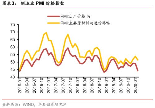 【华泰宏观李超】低也别悲观,高也别乐观——2020年2月中采PMI数据点评