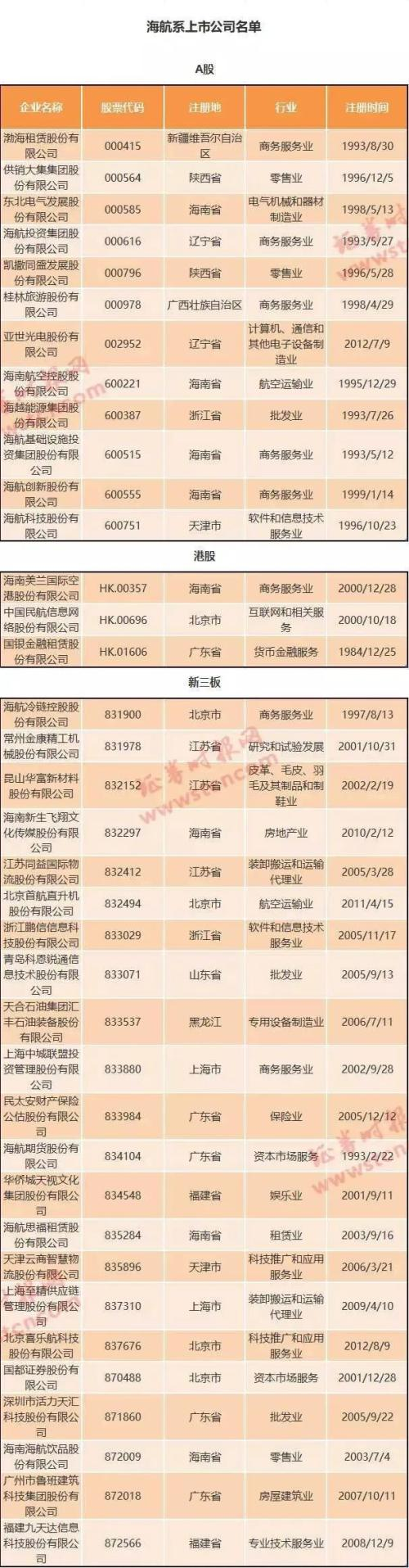 """重磅!海航集团被正式接管,董事长陈峰一周前现身""""站台""""…旗下资本图谱全梳理,今年涨幅最猛是它们!"""