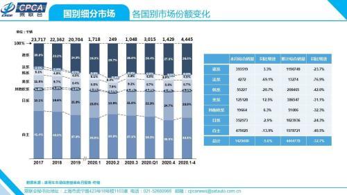 自主品牌车市场份额持续下降 自主市占率跌至33.6%