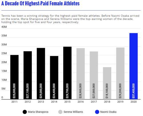 年收入3740万美元,22岁的她,成最赚钱女性运动员!