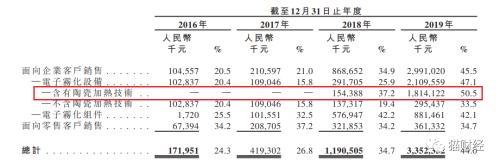"""""""电子烟第一股""""赴港IPO,3年利润增长20倍,增速已开始下滑"""