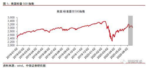 中信证券:美国是否面临第二轮金融风暴?经济基本面的恢复或将面临一定的压力