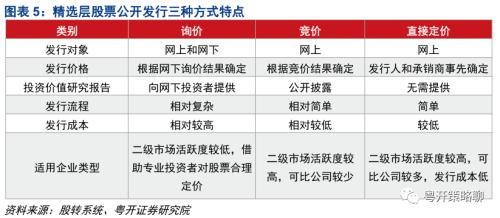粤开策略 | 新三板深度:精选层打新攻略